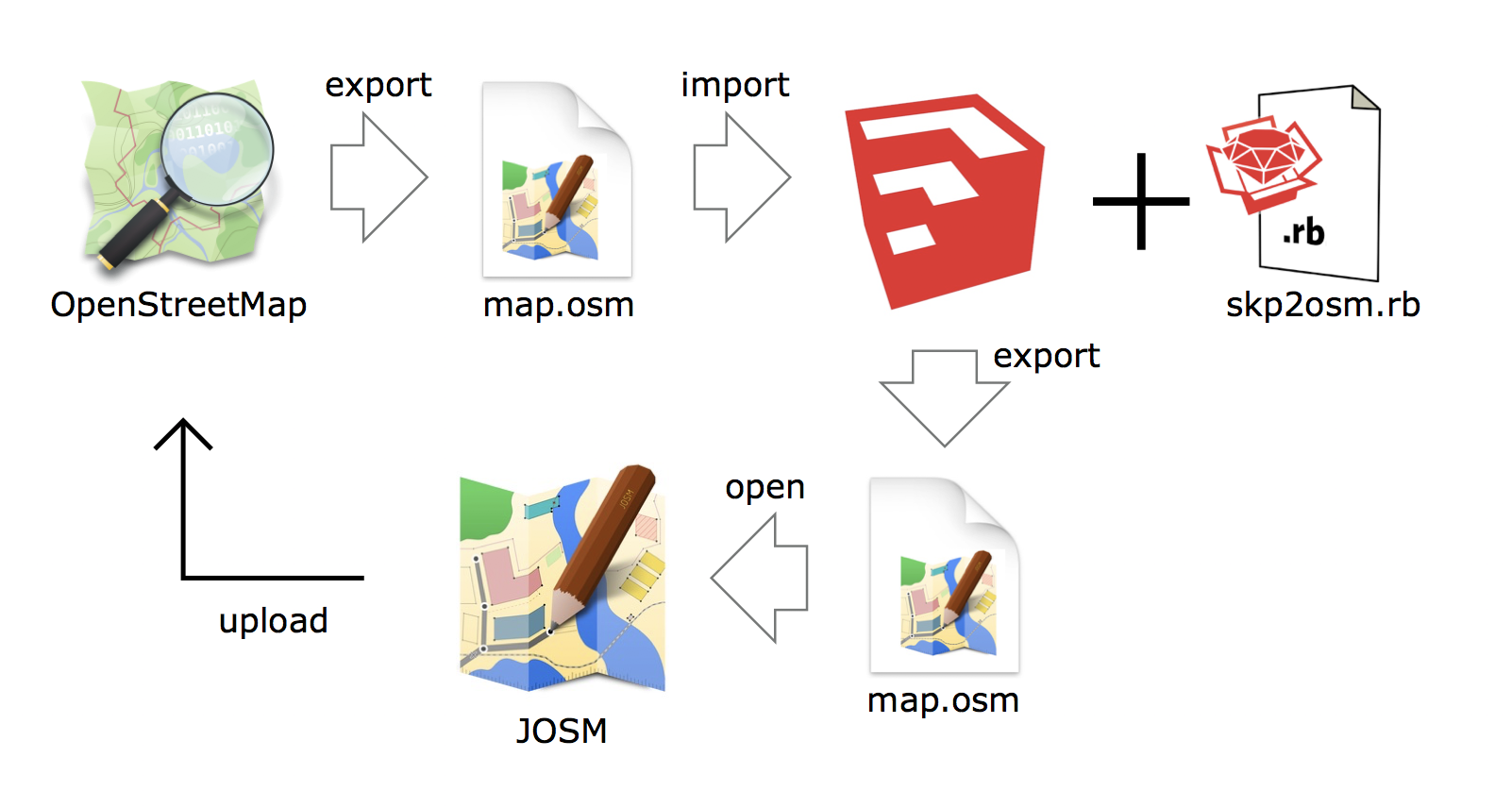 skp2osm_SS_workflow.png